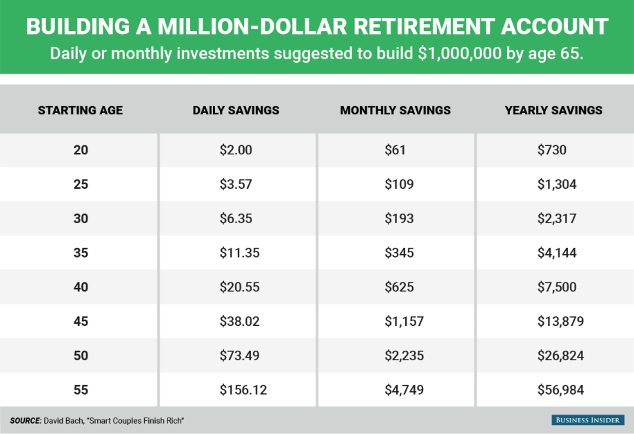 BACH-bi_graphics_building a million-dollar retirement account