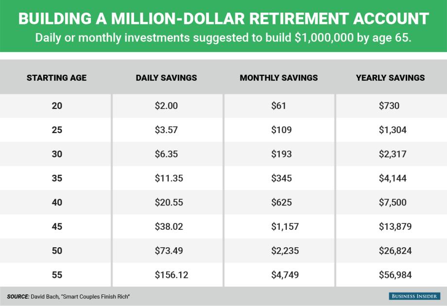 BACH-bi_graphics_building a million-dollar retirement account